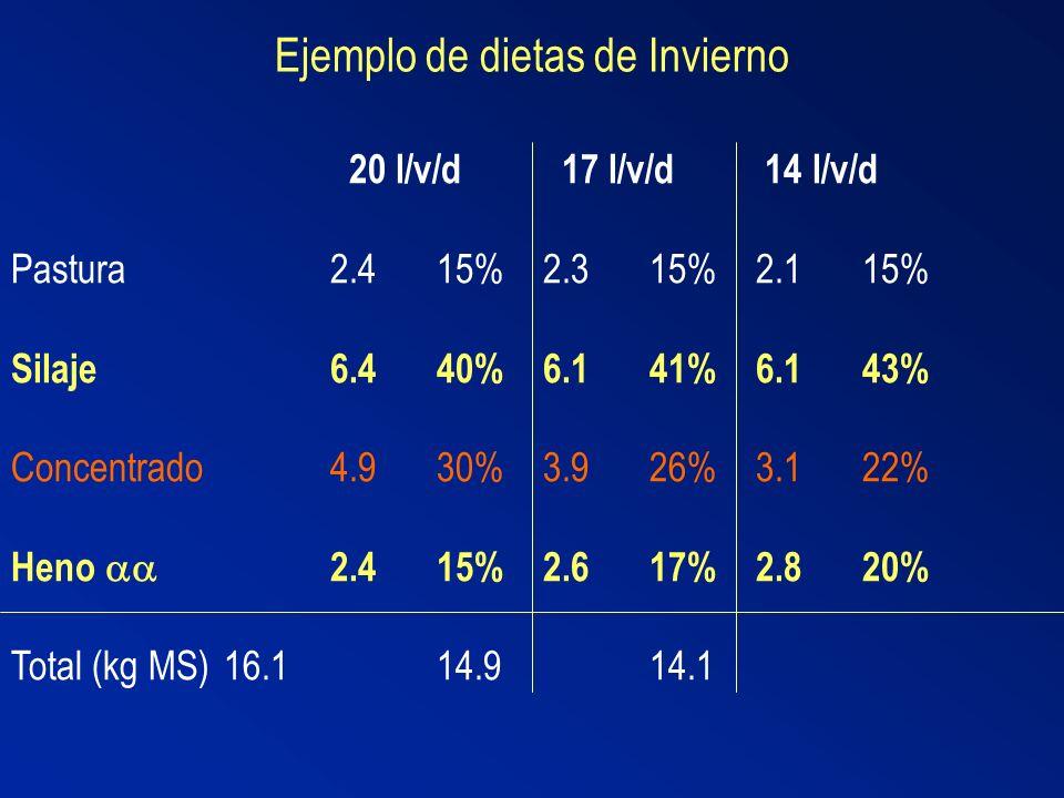 Ejemplo de dietas de Invierno 20 l/v/d 17 l/v/d 14 l/v/d Pastura2.415%2.315%2.115% Silaje6.440%6.141%6.143% Concentrado4.930%3.926%3.122% Heno 2.415%2