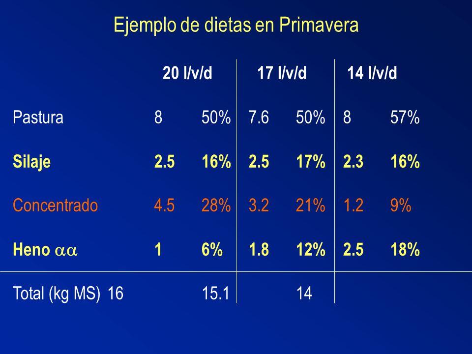 Ejemplo de dietas en Primavera 20 l/v/d 17 l/v/d 14 l/v/d Pastura850%7.650%857% Silaje2.516%2.517%2.316% Concentrado4.528%3.221%1.29% Heno 16%1.812%2.