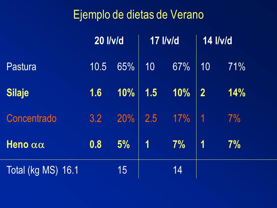 Ejemplo de dietas de Verano 20 l/v/d 17 l/v/d 14 l/v/d Pastura10.565%1067%1071% Silaje1.610%1.510%214% Concentrado3.220%2.517%17% Heno 0.85%17%17% Tot