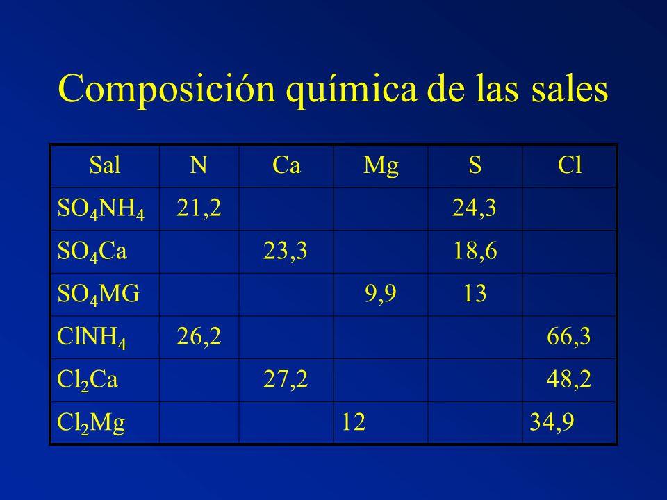Efecto de la suplementación de vacas lecheras en pastoreo sobre la composición química