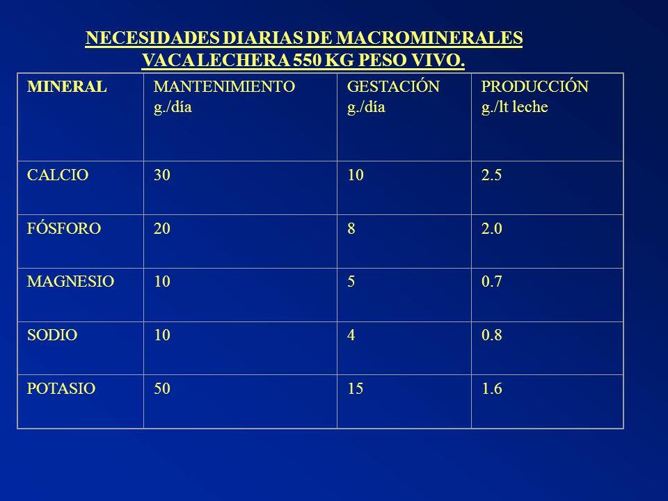 NECESIDADES DIARIAS DE MACROMINERALES VACA LECHERA 550 KG PESO VIVO. MINERALMANTENIMIENTO g./día GESTACIÓN g./día PRODUCCIÓN g./lt leche CALCIO30102.5