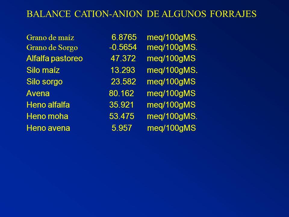 BALANCE CATION-ANION DE ALGUNOS FORRAJES Grano de maíz 6.8765meq/100gMS. Grano de Sorgo -0.5654meq/100gMS. Alfalfa pastoreo 47.372meq/100gMS Silo maíz
