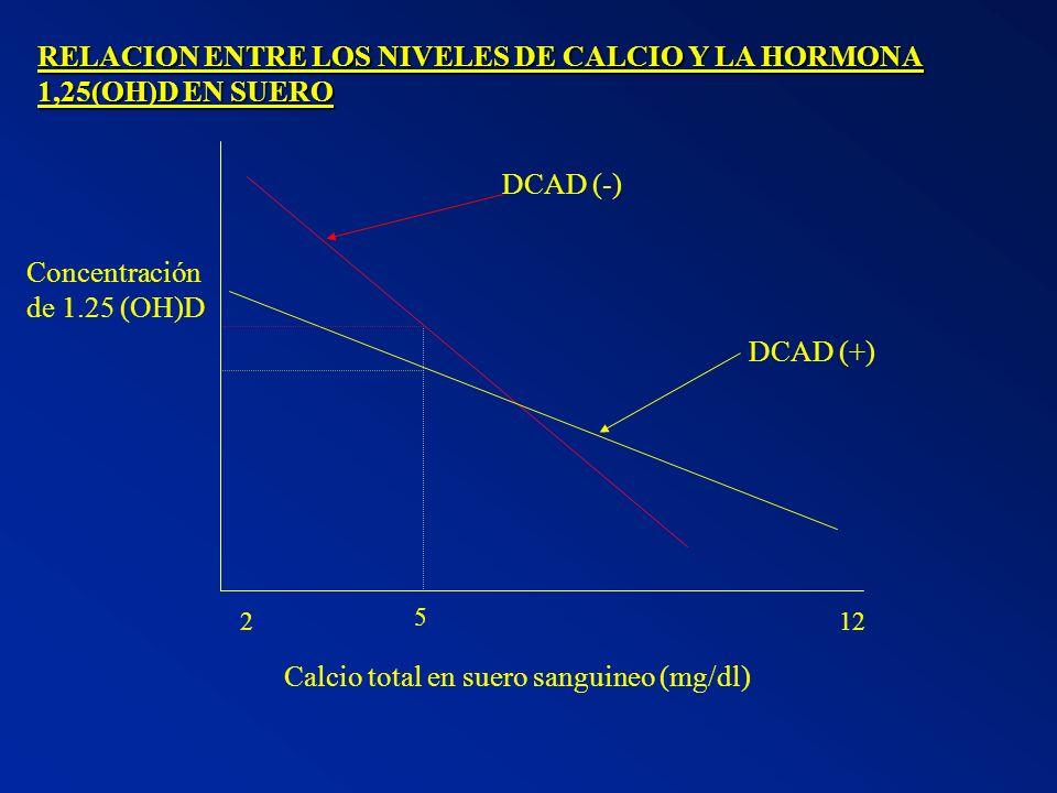 RELACION ENTRE LOS NIVELES DE CALCIO Y LA HORMONA 1,25(OH)D EN SUERO 122 5 Calcio total en suero sanguineo (mg/dl) Concentración de 1.25 (OH)D DCAD (-