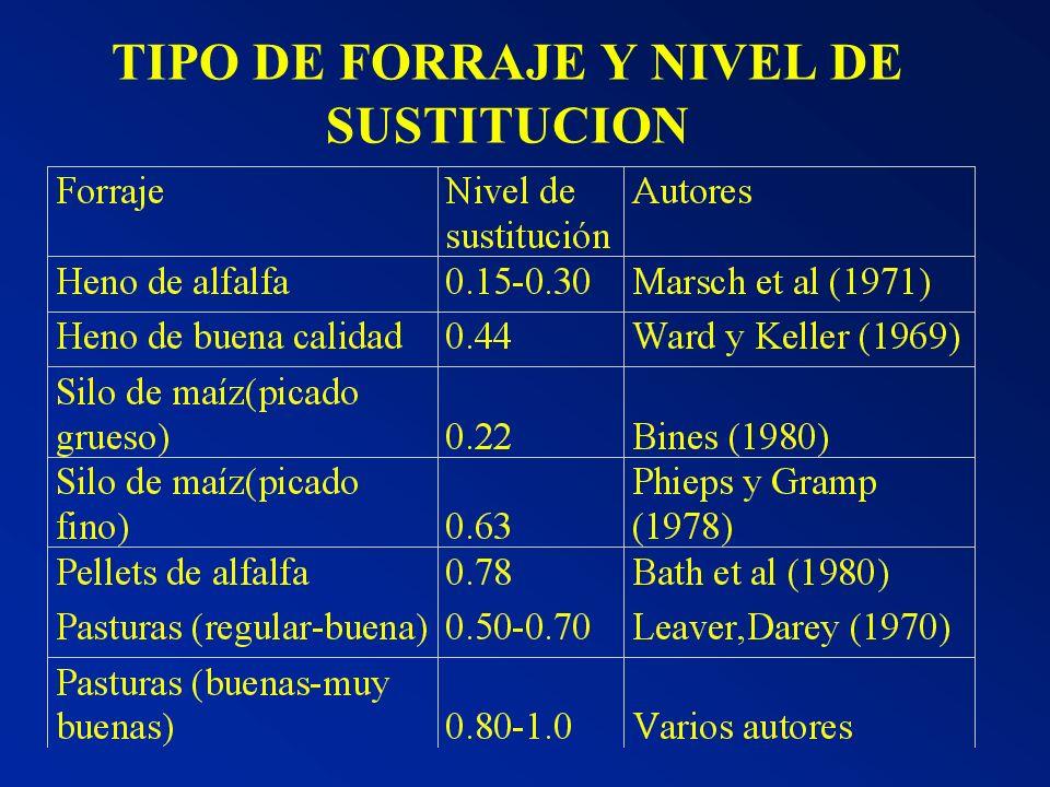 TIPO DE FORRAJE Y NIVEL DE SUSTITUCION