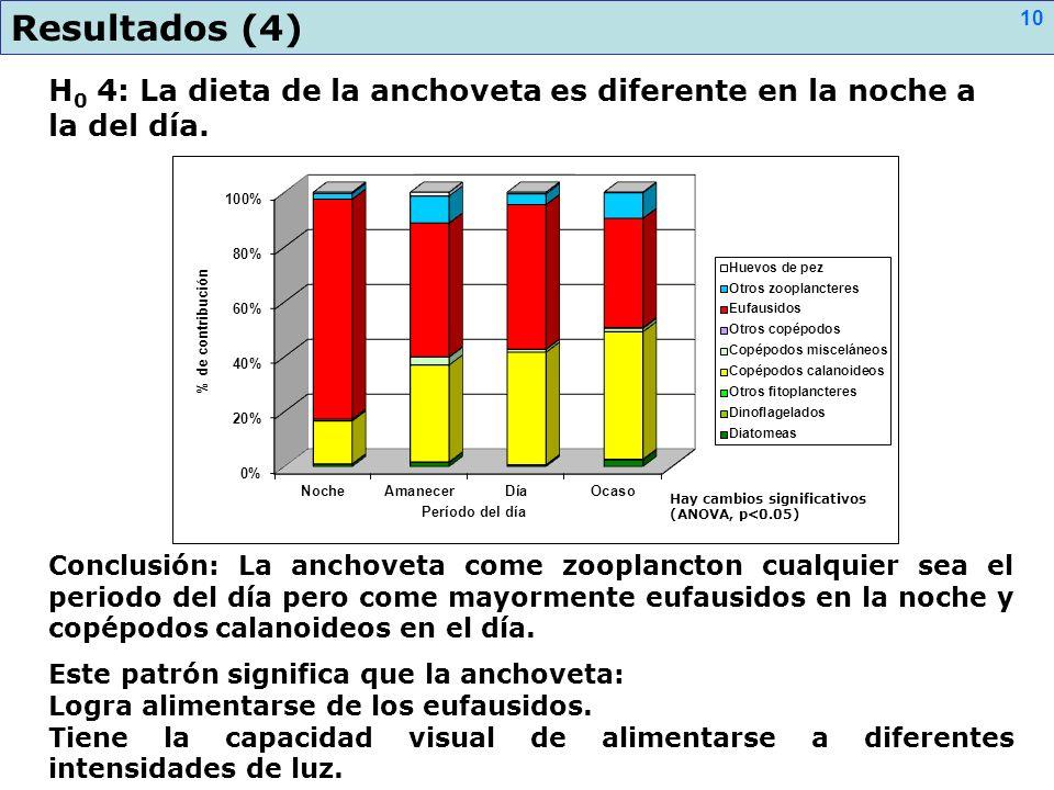 H 0 4: La dieta de la anchoveta es diferente en la noche a la del día. Resultados (4) Conclusión: La anchoveta come zooplancton cualquier sea el perio