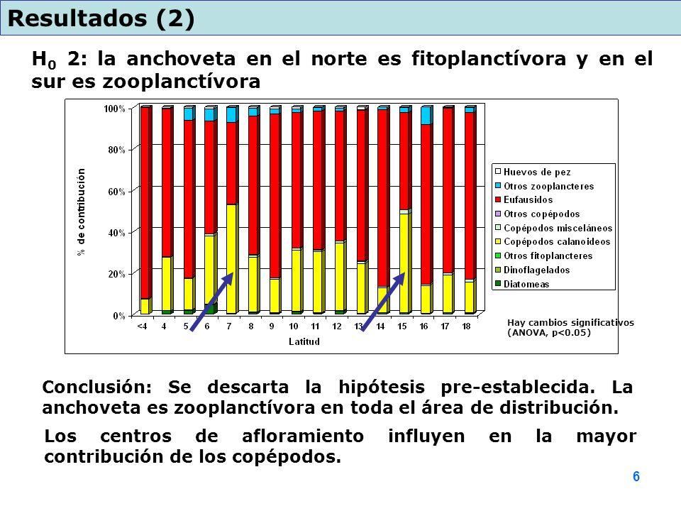 H 0 2: la anchoveta en el norte es fitoplanctívora y en el sur es zooplanctívora Resultados (2) Conclusión: Se descarta la hipótesis pre-establecida.