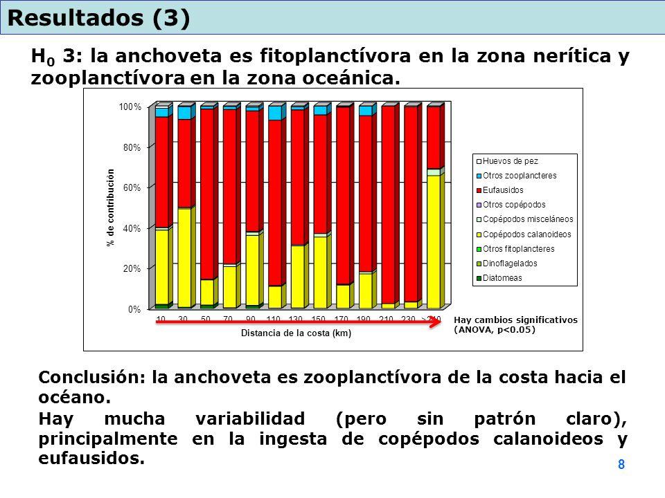 H 0 3: la anchoveta es fitoplanctívora en la zona nerítica y zooplanctívora en la zona oceánica. Resultados (3) Conclusión: la anchoveta es zooplanctí