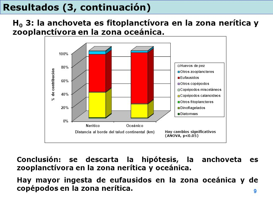 H 0 3: la anchoveta es fitoplanctívora en la zona nerítica y zooplanctívora en la zona oceánica. Resultados (3, continuación) Conclusión: se descarta