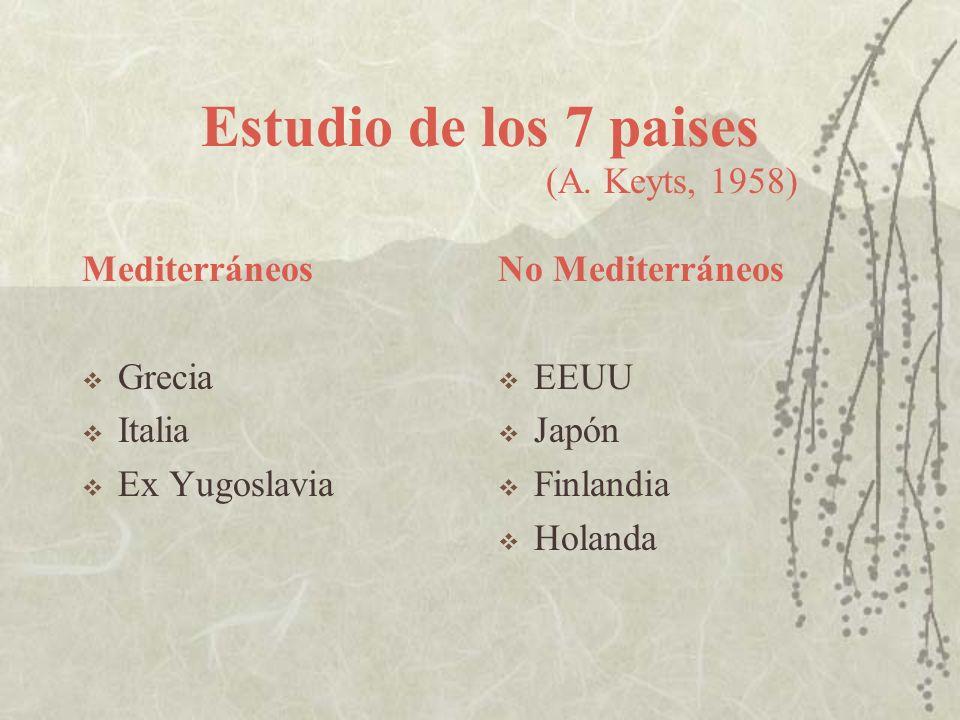 Estudio de los 7 paises Mediterráneos Grecia Italia Ex Yugoslavia No Mediterráneos EEUU Japón Finlandia Holanda (A. Keyts, 1958)