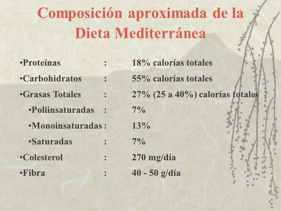 Composición aproximada de la Dieta Mediterránea Proteínas:18% calorías totales Carbohidratos:55% calorías totales Grasas Totales:27% (25 a 40%) calorí
