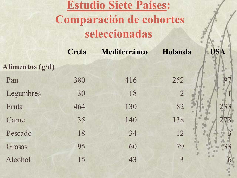 Estudio Siete Países: Comparación de cohortes seleccionadas Alimentos (g/d) Pan380 416 252 97 Legumbres 30 18 2 1 Fruta464 130 82 233 Carne 35 140 138