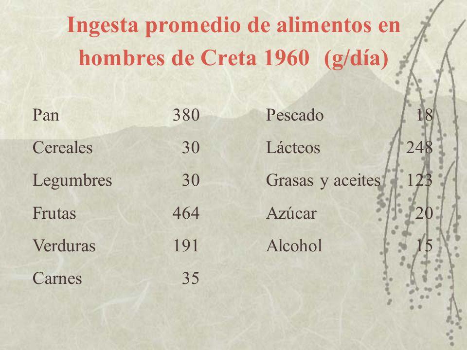 Ingesta promedio de alimentos en hombres de Creta 1960 (g/día) Pan380 Pescado 18 Cereales 30 Lácteos248 Legumbres 30 Grasas y aceites123 Frutas464 Azú