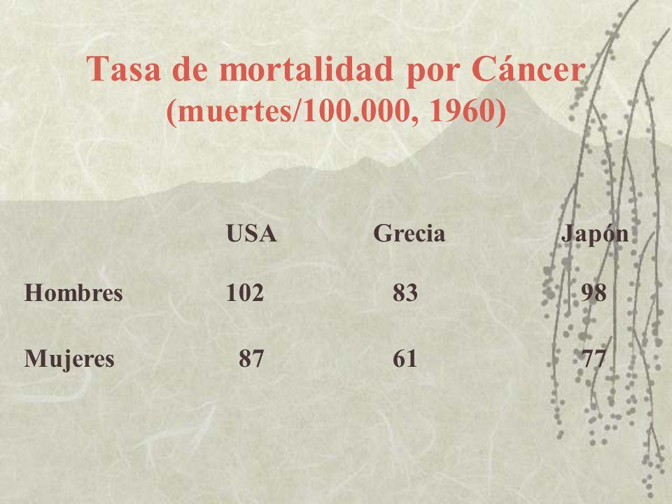 Tasa de mortalidad por Cáncer (muertes/100.000, 1960) USA GreciaJapón Hombres102 83 98 Mujeres 87 61 77