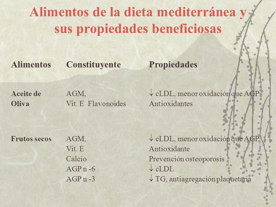 Alimentos de la dieta mediterránea y sus propiedades beneficiosas AlimentosConstituyentePropiedades Aceite deAGM, cLDL, menor oxidación que AGP OlivaV