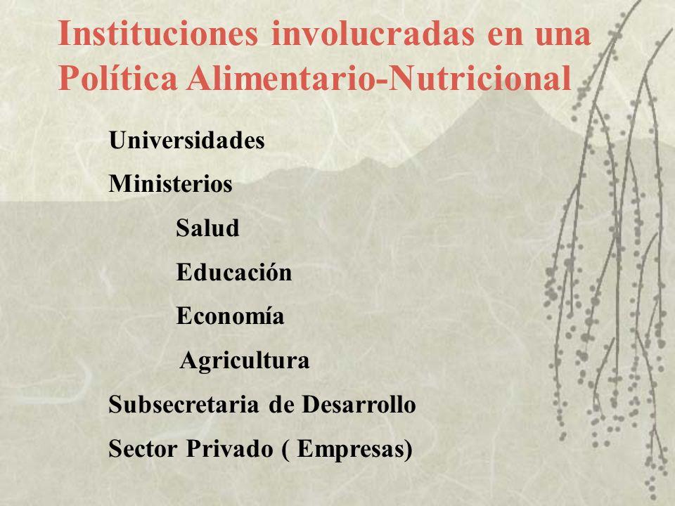 Instituciones involucradas en una Política Alimentario-Nutricional Universidades Ministerios Salud Educación Economía Agricultura Subsecretaria de Des