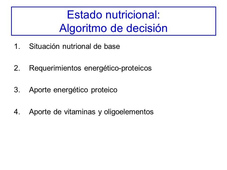 Estado nutricional: Algoritmo de decisión 1.Situación nutrional de base 2.Requerimientos energético-proteicos 3.Aporte energético proteico 4.Aporte de vitaminas y oligoelementos