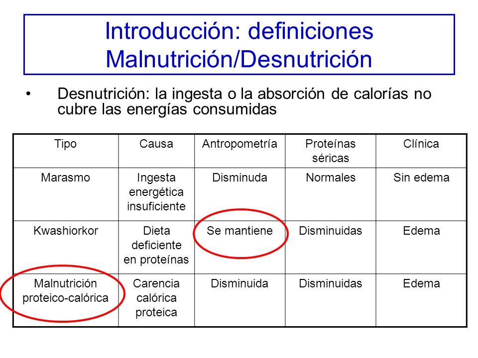 Introducción: definiciones Malnutrición/Desnutrición Desnutrición: la ingesta o la absorción de calorías no cubre las energías consumidas TipoCausaAntropometríaProteínas séricas Clínica MarasmoIngesta energética insuficiente DisminudaNormalesSin edema KwashiorkorDieta deficiente en proteínas Se mantieneDisminuidasEdema Malnutrición proteico-calórica Carencia calórica proteica DisminuidaDisminuidasEdema