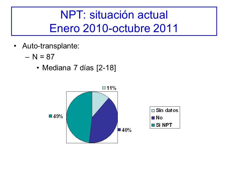 NPT: situación actual Enero 2010-octubre 2011 Auto-transplante: –N = 87 Mediana 7 días [2-18]