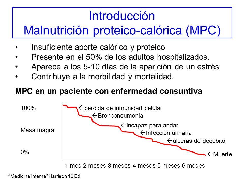 Introducción Causas de MPC Inanición –Disminución de la ingesta Psiquiatrica (depresión) Anorexia vinculada al cáncer, insuficiencia renal… –Disminución de la asimilación Alteración del tránsito: obstrucciones, ileo paralítico Malabsorción: mucositis, tiflitis … Estrés –Sepsis aguda –Inflamación aguda o crónica (tiflitis, enterocolitis) Mecanismos mixtos –Ciclos metabólicos inútiles (cáncer) –Aumento de la demanda energética (fiebre)