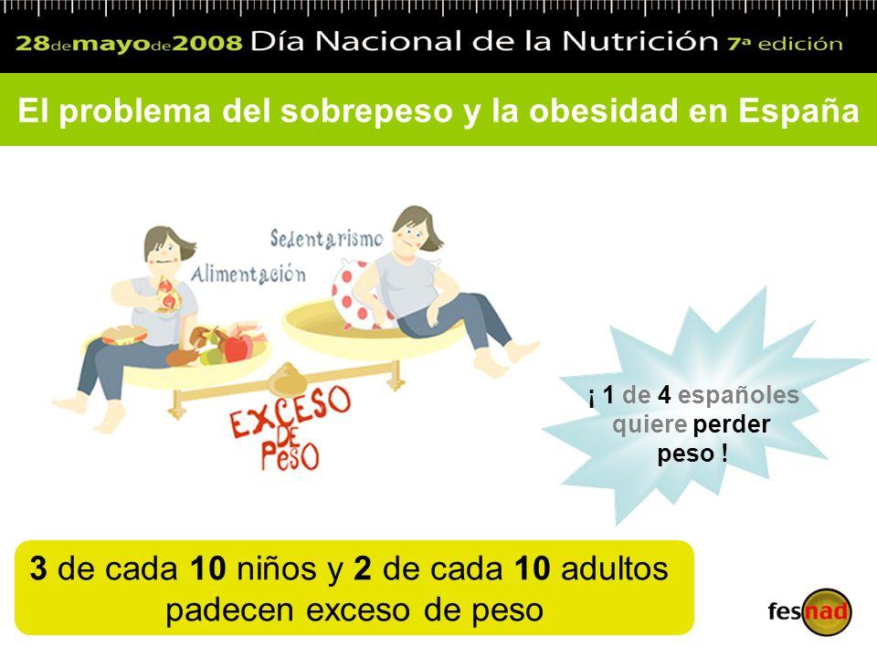 El problema del sobrepeso y la obesidad en España 3 de cada 10 niños y 2 de cada 10 adultos padecen exceso de peso ¡ 1 de 4 españoles quiere perder pe