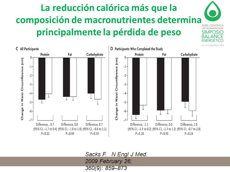 La reducción calórica más que la composición de macronutrientes determina principalmente la pérdida de peso Sacks F. N Engl J Med. 2009 February 26; 3