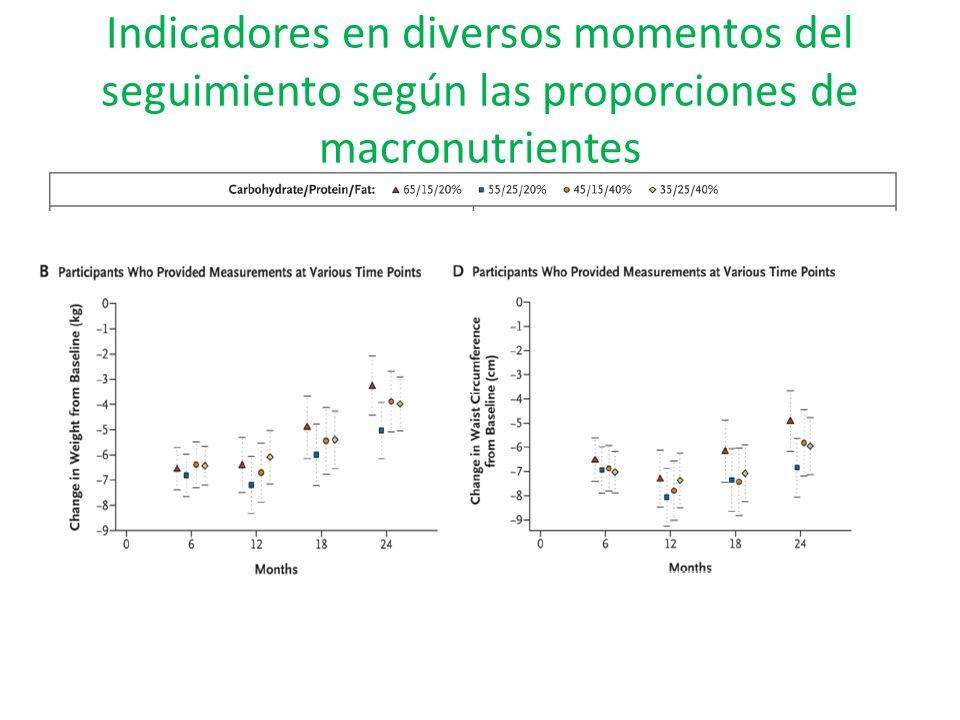 Indicadores en diversos momentos del seguimiento según las proporciones de macronutrientes