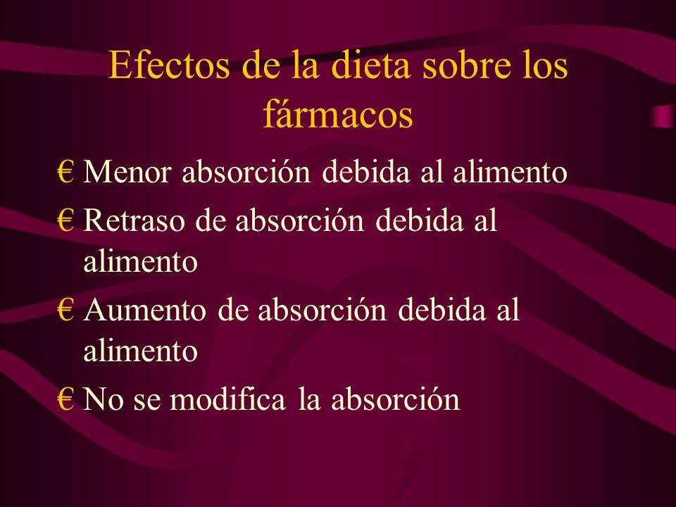 Efectos de la dieta sobre los fármacos Menor absorción debida al alimento Retraso de absorción debida al alimento Aumento de absorción debida al alimento No se modifica la absorción