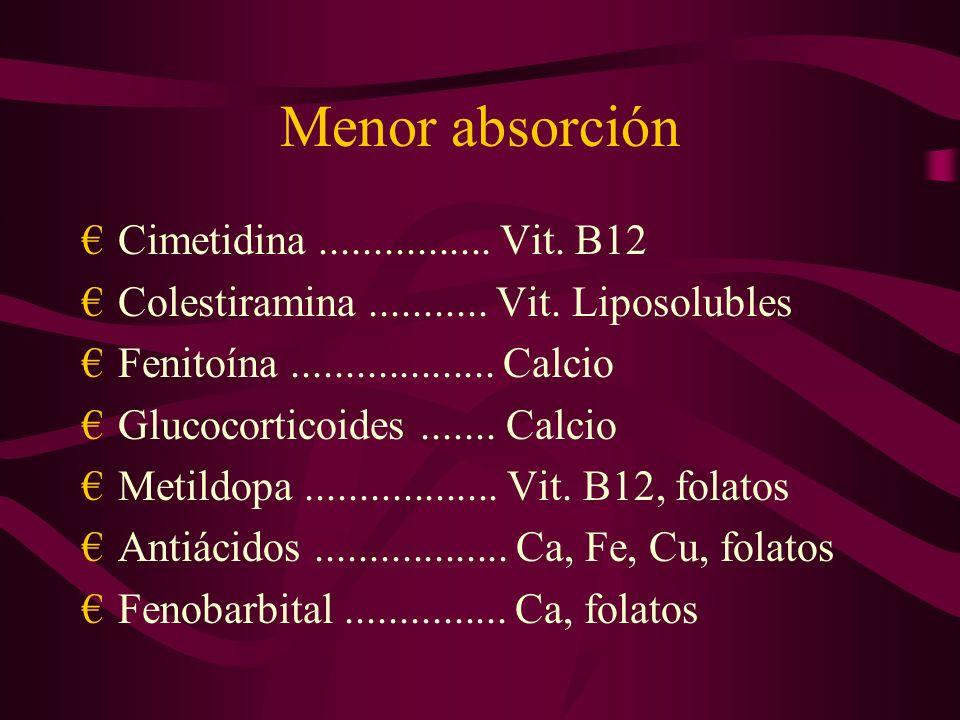 Menor absorción Cimetidina................Vit. B12 Colestiramina...........