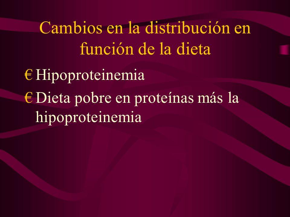 Cambios en la distribución en función de la dieta Hipoproteinemia Dieta pobre en proteínas más la hipoproteinemia