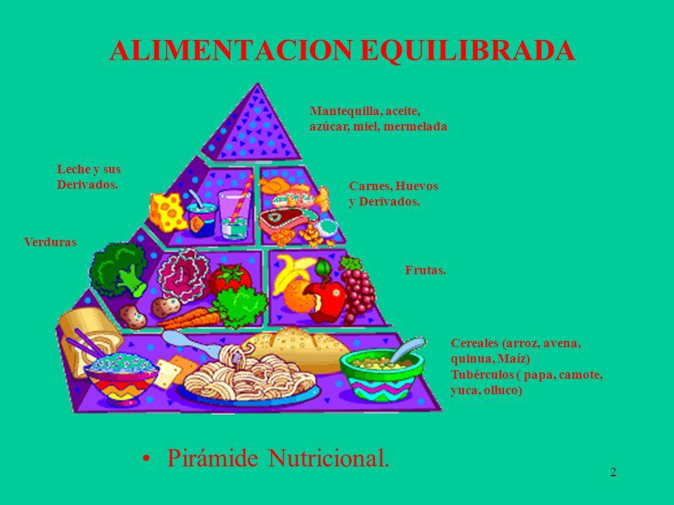 2 ALIMENTACION EQUILIBRADA Pirámide Nutricional. Mantequilla, aceite, azúcar, miel, mermelada Leche y sus Derivados. Carnes, Huevos y Derivados. Verdu
