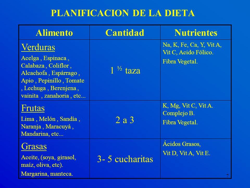7 PLANIFICACION DE LA DIETA AlimentoCantidadNutrientes Verduras Acelga, Espinaca, Calabaza, Coliflor, Alcachofa, Espárrago, Apio, Pepinillo, Tomate, L