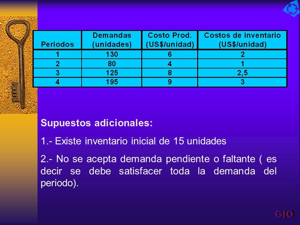 Supuestos adicionales: 1.- Existe inventario inicial de 15 unidades 2.- No se acepta demanda pendiente o faltante ( es decir se debe satisfacer toda l
