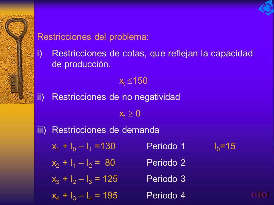 Restricciones del problema: i)Restricciones de cotas, que reflejan la capacidad de producción. x t 150 ii)Restricciones de no negatividad x t 0 iii)Re