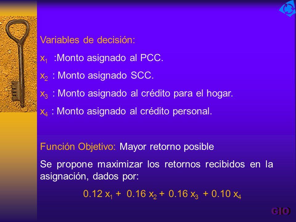 Variables de decisión: x 1 :Monto asignado al PCC. x 2 : Monto asignado SCC. x 3 : Monto asignado al crédito para el hogar. x 4 : Monto asignado al cr