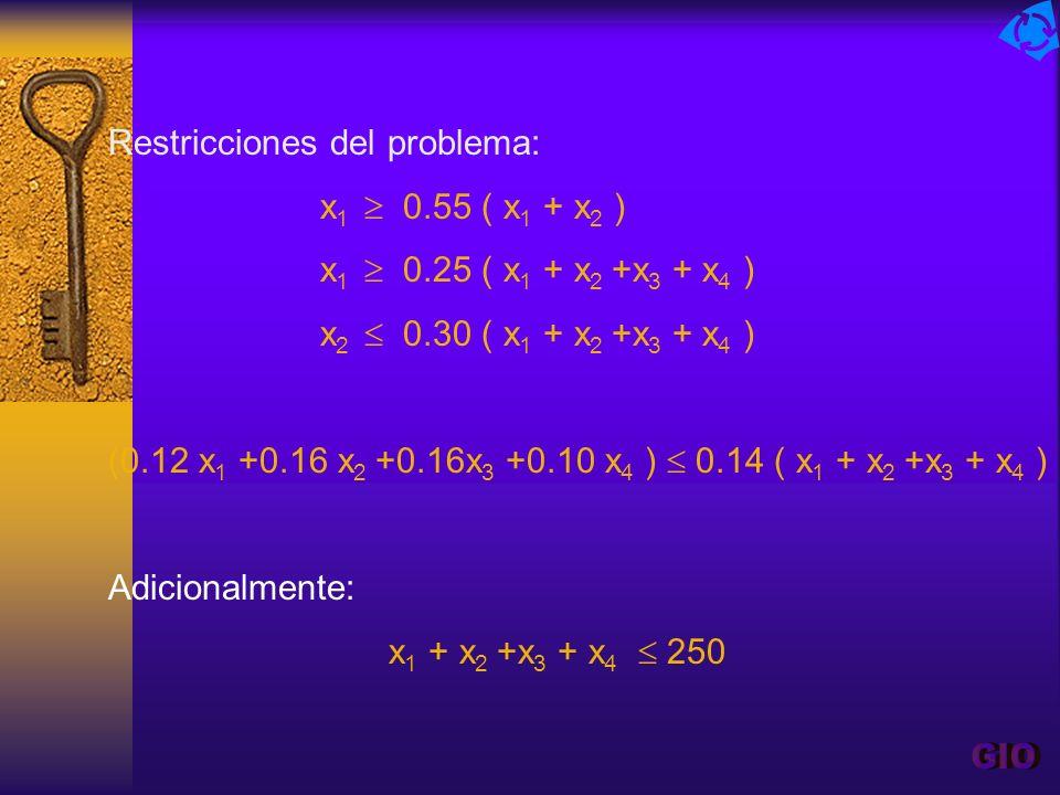 Restricciones del problema: x 1 0.55 ( x 1 + x 2 ) x 1 0.25 ( x 1 + x 2 +x 3 + x 4 ) x 2 0.30 ( x 1 + x 2 +x 3 + x 4 ) (0.12 x 1 +0.16 x 2 +0.16x 3 +0