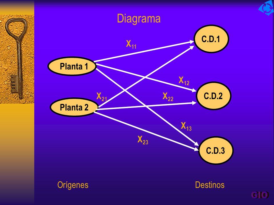 Planta 1 Planta 2 C.D.2 C.D.1 C.D.3 X 11 X 12 X 21 X 22 X 13 X 23 Diagrama Orígenes Destinos
