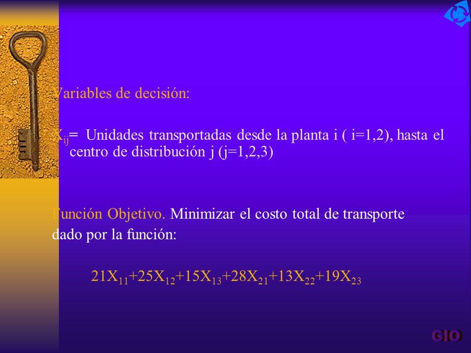Variables de decisión: X ij = Unidades transportadas desde la planta i ( i=1,2), hasta el centro de distribución j (j=1,2,3) Función Objetivo. Minimiz