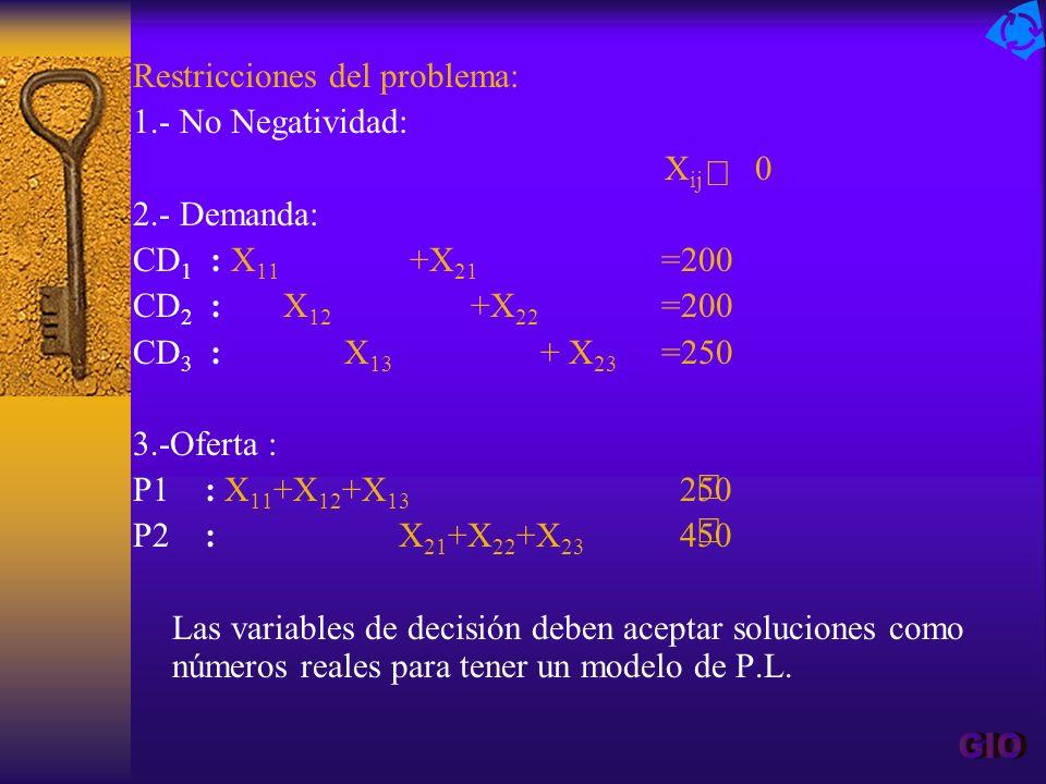 Restricciones del problema: 1.- No Negatividad: X ij 0 2.- Demanda: CD 1 : X 11 +X 21 =200 CD 2 : X 12 +X 22 =200 CD 3 : X 13 + X 23 =250 3.-Oferta :