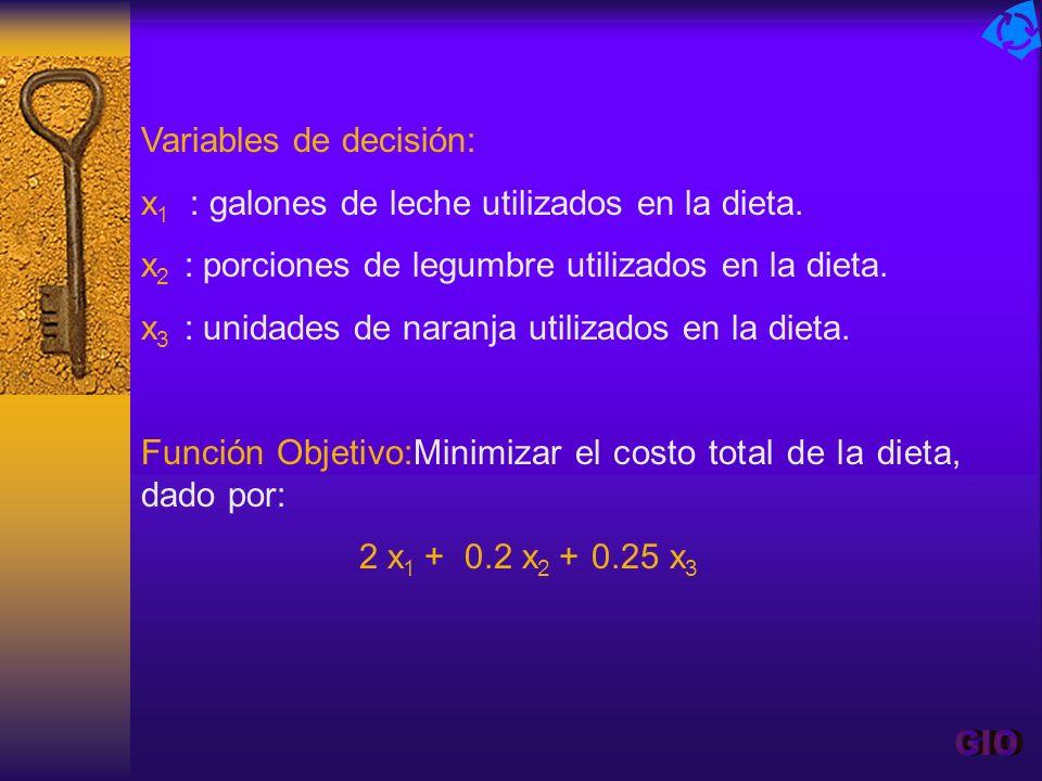 Variables de decisión: x 1 : galones de leche utilizados en la dieta. x 2 : porciones de legumbre utilizados en la dieta. x 3 : unidades de naranja ut