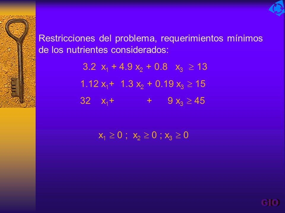 Restricciones del problema, requerimientos mínimos de los nutrientes considerados: 3.2 x 1 + 4.9 x 2 + 0.8 x 3 13 1.12 x 1 + 1.3 x 2 + 0.19 x 3 15 32