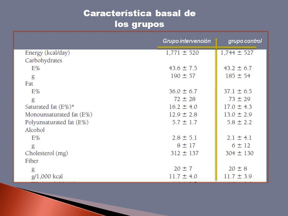 Grupo intervención grupo control Característica basal de los grupos