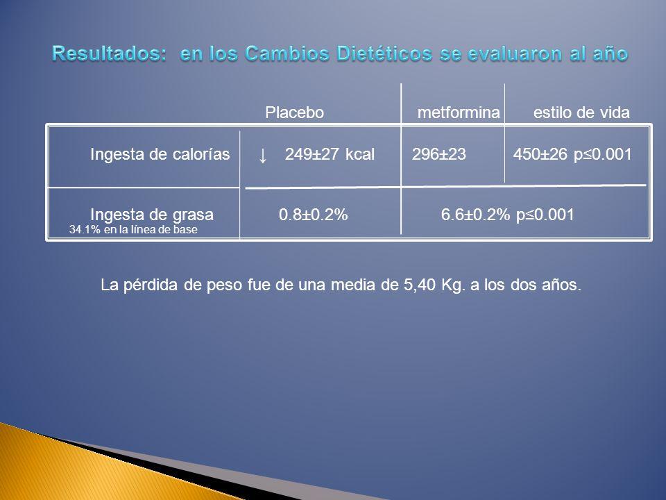 Ingesta de calorías 249±27 kcal 296±23 450±26 p0.001 Ingesta de grasa 0.8±0.2% 6.6±0.2% p0.001 Placebo metformina estilo de vida 34.1% en la línea de base La pérdida de peso fue de una media de 5,40 Kg.