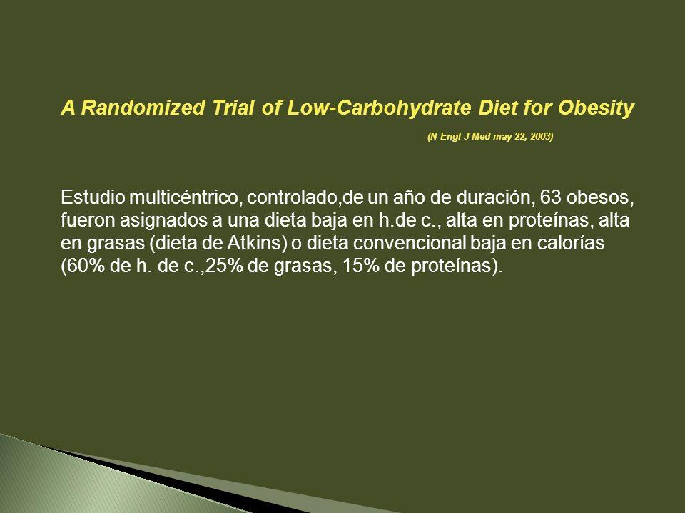 A Randomized Trial of Low-Carbohydrate Diet for Obesity (N Engl J Med may 22, 2003) Estudio multicéntrico, controlado,de un año de duración, 63 obesos, fueron asignados a una dieta baja en h.de c., alta en proteínas, alta en grasas (dieta de Atkins) o dieta convencional baja en calorías (60% de h.