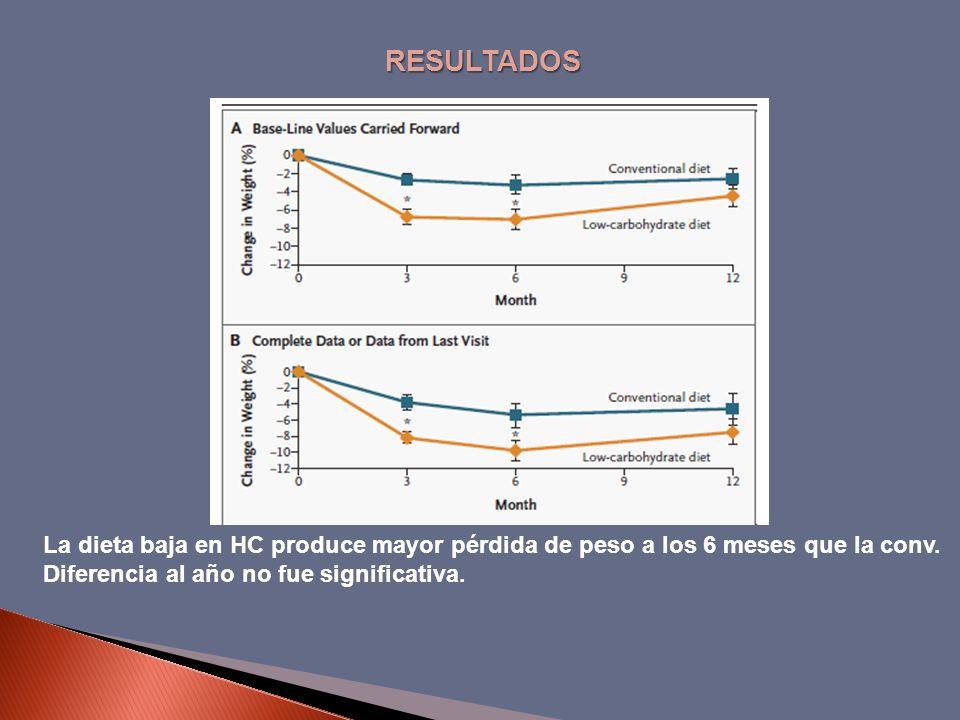 RESULTADOS La dieta baja en HC produce mayor pérdida de peso a los 6 meses que la conv. Diferencia al año no fue significativa.