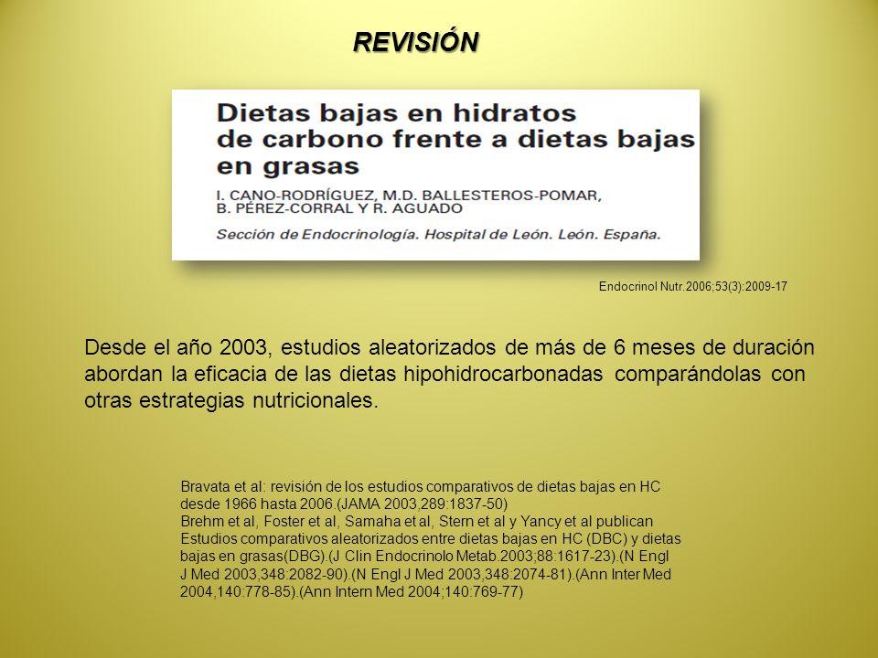 Endocrinol Nutr.2006;53(3):2009-17 REVISIÓN Desde el año 2003, estudios aleatorizados de más de 6 meses de duración abordan la eficacia de las dietas hipohidrocarbonadas comparándolas con otras estrategias nutricionales.