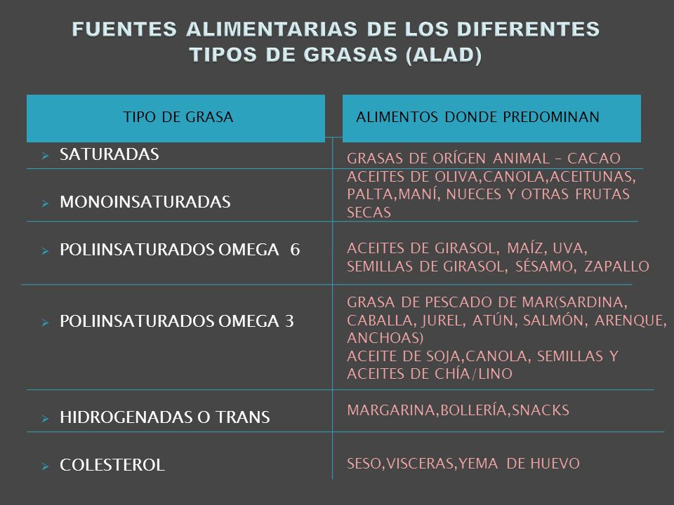 TIPO DE GRASAALIMENTOS DONDE PREDOMINAN SATURADAS MONOINSATURADAS POLIINSATURADOS OMEGA 6 POLIINSATURADOS OMEGA 3 HIDROGENADAS O TRANS COLESTEROL GRAS