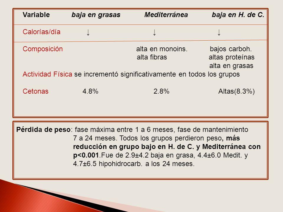 Variable baja en grasas Mediterránea baja en H. de C. Calorías/día Composición alta en monoins. bajos carboh. alta fibras altas proteínas alta en gras