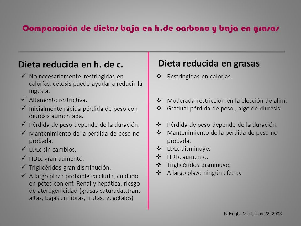 Comparación de dietas baja en h.de carbono y baja en grasas Dieta reducida en h. de c. No necesariamente restringidas en calorías, cetosis puede ayuda