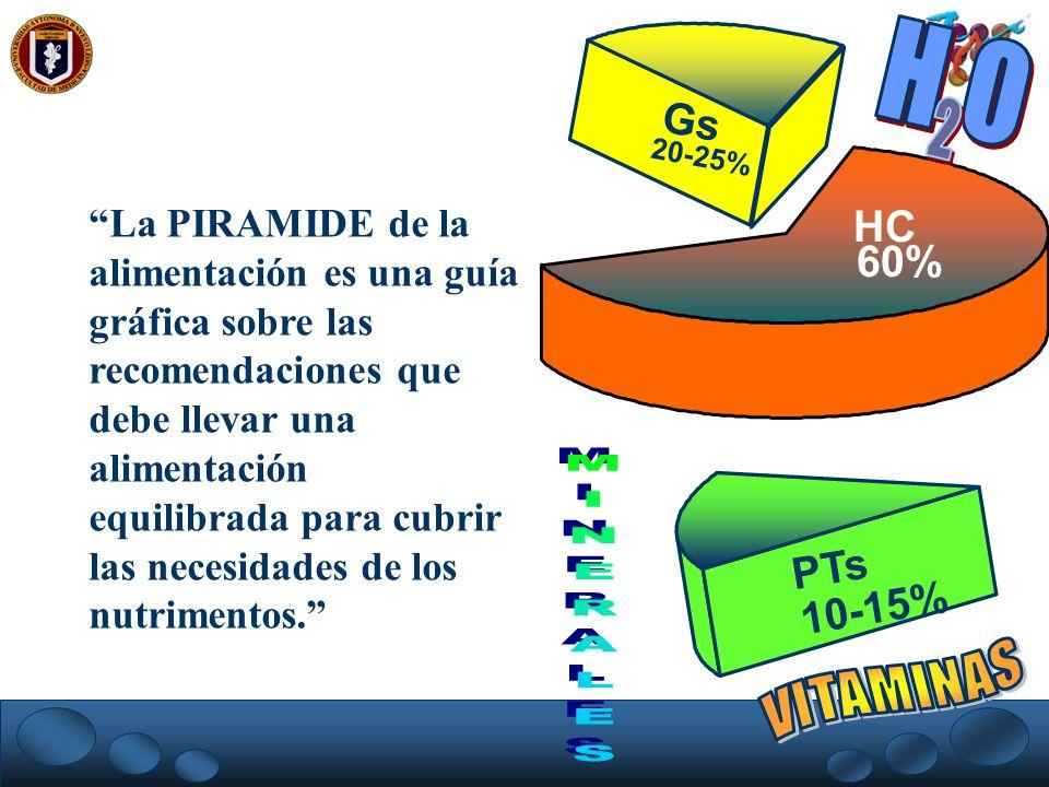 HC 60% PTs 10-15% Gs 20-25% La PIRAMIDE de la alimentación es una guía gráfica sobre las recomendaciones que debe llevar una alimentación equilibrada
