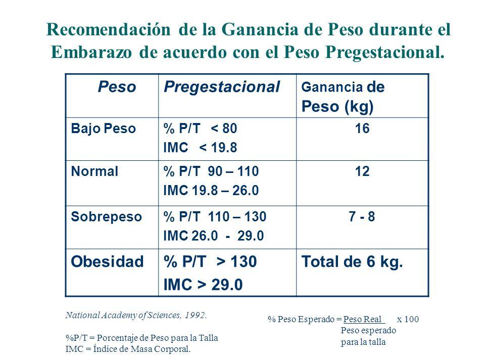 Recomendación de la Ganancia de Peso durante el Embarazo de acuerdo con el Peso Pregestacional. PesoPregestacional Ganancia de Peso (kg) Bajo Peso% P/
